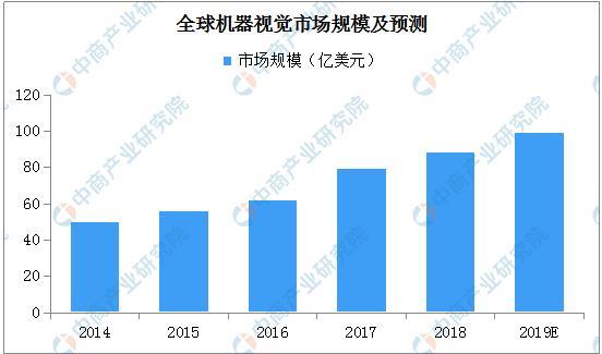 2019年全球机器视觉市场规模将近100亿美元:中国发展最活跃之一
