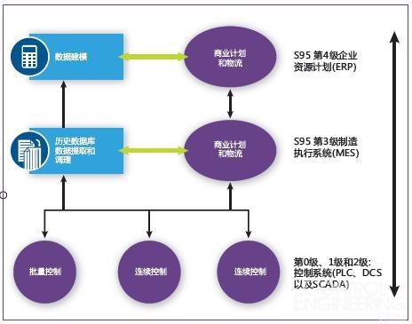 企业控制系统集成功能层级中的mes和历史数据库