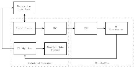 主机com口连接线框图