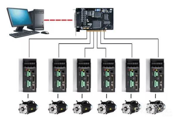 伺服系统设计的结构组成、设计要求、步骤和方法!