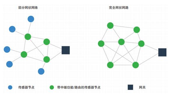 Mesh網絡和LPWAN——兩種無線低功耗IIoT傳感網絡的差異