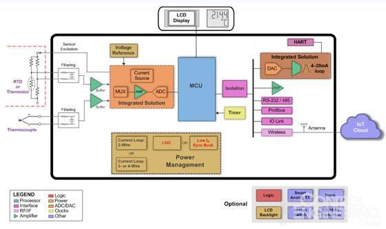 图  :针对过程控制应用的温度变送器方框图