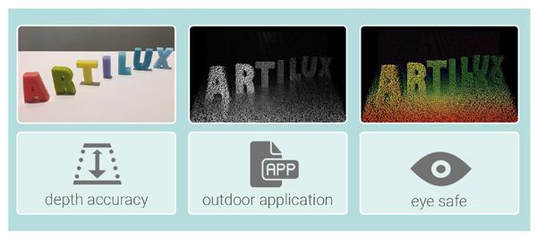 Artilux全新GeSi 3D傳感技術量產在即 可望大幅增強人眼安全保障