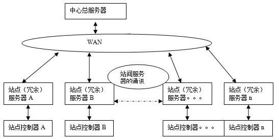 2分布式网络系统结构的选取