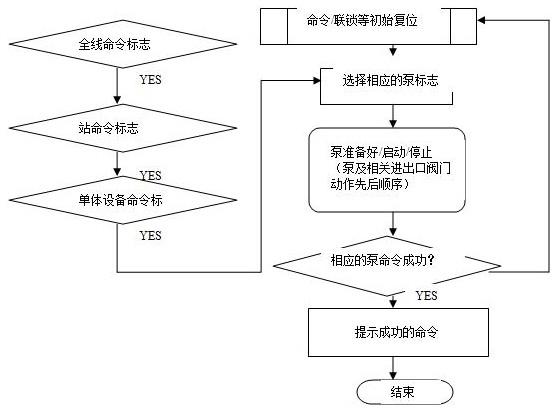 图表 5程序调用逻辑顺序图 3.5各个站场数据的相互访问逻辑判断和操作 对于全线启输逻辑控制、全线停输操作、水击保护逻辑等程序需要综合各个站场的过程数据,进行逻辑运算后发出相应的指令到相应的站场执行,因此必须在调度控制中心EPKS SCADA系统的服务器上进行数据综合运算,其提供两种运算方式,分别是Server Scripts 和Points Scripts两种,分别由自动或者手动脚本引擎(Scripts Engine)进行管理,在以上两类脚本的使用过程中,我们在设计时需要注意以下两点: