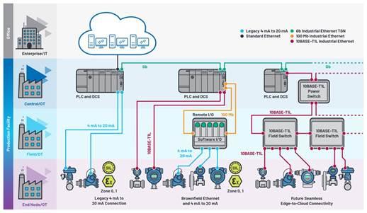 适用于恶劣环境下时限通信的可靠以太网加速工业数字化升级
