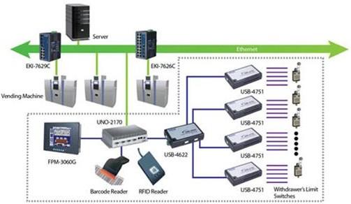 系统描述:   在该解决方案中,当信息被读取从条形码/RFID读取器,USB-4751被安装用来控制抽屉开关。或者,当抽屉为空时,客户可以归还书籍。USB-4622可以扮演一个USB集线器来收集所有必要的信息。工业自动显示与客户的互动,大大节省时间和节约成本。   总结:   这个系统是韩国的第一图书馆2.