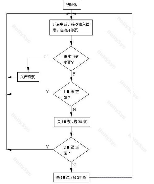 利用plc代替传统继电器控制回路