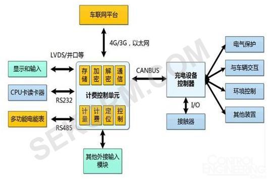 图1:直流充电桩结构框图