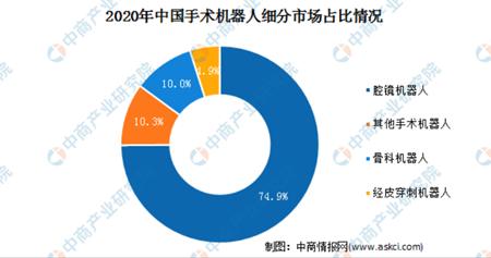 2021中國手術機器人行業市場規模及細分市場預測分析