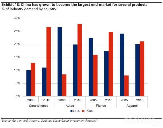 制造业的未来在中国还是美国?