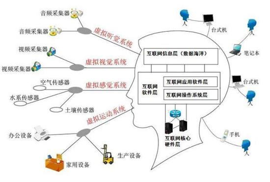 一张图解读工业4.0与互联网的关系 - 上海鼎湘自动化科技 - 上海鼎湘自动化科技有限公司