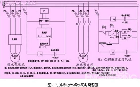 4设备调试   安装完毕后对系统进行了运行调试,运行过程中,调试了pid运行参数,完善了plc梯形图和语句表,运行过程中热能利用系统的换热部分温度控制不稳定及水资源回收系统的变频器部分出现故障。   (1)经冷凝水换热的水温度达到要求后,换热系统停止,但是水温度还继续升高,经过现场调查,发现高温罐的闪蒸汽继续对水进行换热。我们在换热系统的回水管上加一气动隔膜阀,由plc控制,换热系统运行,气动隔膜阀打开,换热系统停止,气动隔膜阀关闭,以阻止闪蒸汽进入换热盘管继续换热,经运行这一故障消除。   (2)