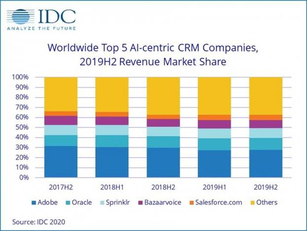IDC预估:今年AI市场规模将达1565亿美元 同比增长12.3%