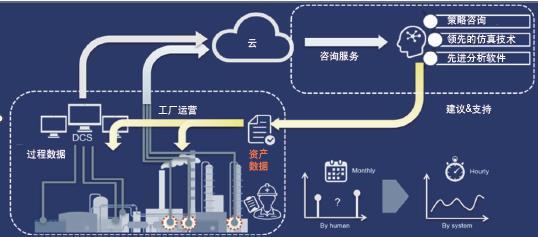 基于云的无线传感技术增强运营洞察力