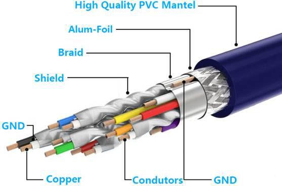 屏蔽电缆的作用是什么