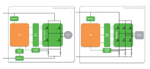安森美半导体扩充应用于北京快3官网电机驱动彩神8的产品阵容