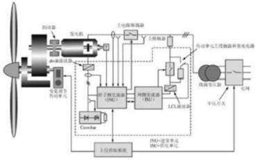 当发电机转子频率变化时