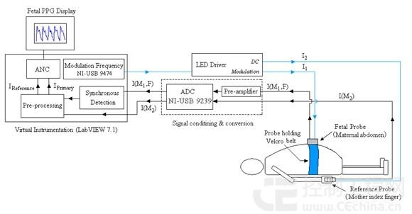 模数转换器(adc)