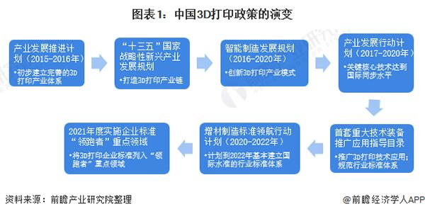 2021年中國及31省市3D打印行業政策匯總及解讀