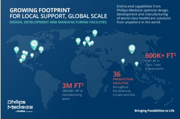 Phillips-Medisize增强全球制造产能、能力与合作,推动药物递送、诊断和医疗技术创新