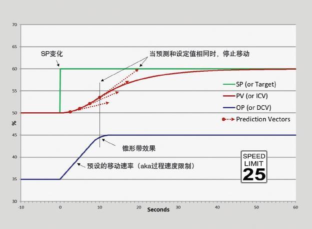 什么是速率預測控制?