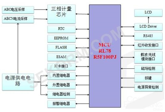 图1:国网智能三相费控电能表原理框图   RL78是瑞萨电子推出的新一代低功耗微控制器,结合了78K0R的优秀CPU性能,以及R8C和78K功能优越的芯片外设功能。比先前的微控制器提供更高的性能和更低的能耗, 其中RL78/G13系列R5F100PJ 是瑞萨电子公司面向中国智能三项费控电能表所设计的一款高性能、超低功耗MCU。其资源丰富控制工程网版权所有,性价比高www.