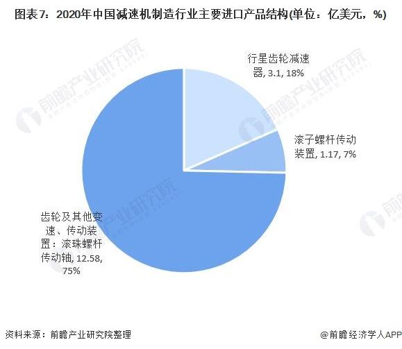 2020年中國減速機行業供需現狀、競爭格局與應用趨勢分析