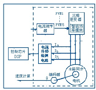 应用模块型电流传感器监测电流以优化电机控制