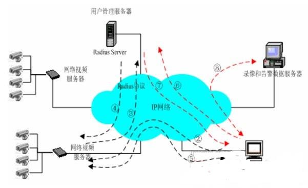 电信级网络视频控制解决方案-监控视频网工程杜墨含图片