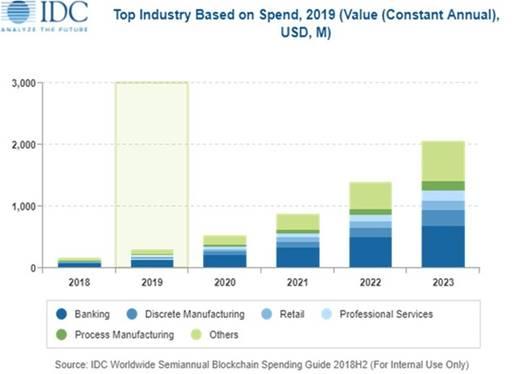 IDC:2023年中國區塊鏈支出規模將達20億美元