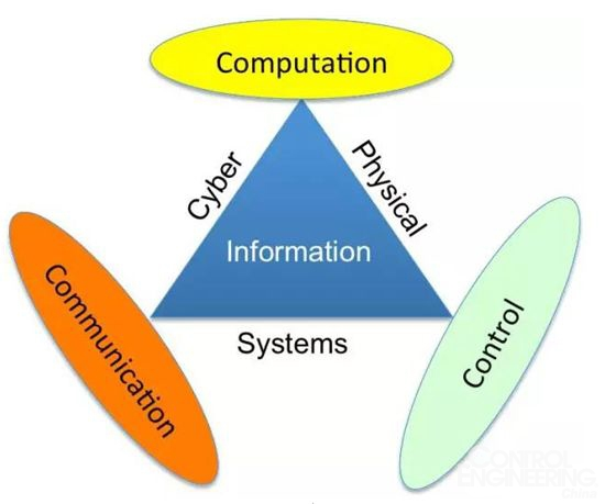 ,包括不同的实体在不同阶段的遍布数据的存储、组织和共享;   生态系统研究方法源于系统间的完全互操作性,其基础是共同愿景和标准以及挑战刻板的标准化层次结构的能力,目的是通过清晰明确的功能创造动态结构;   给顾客和经营者提供新的增值服务,通过多种特别应用组件的聚合,在利用、生产和设计过程中为公司、经营者和顾客创造新价值。   为了和周围环境进行互动(即垂直和水平集成),信息物理系统嵌入了计算能力,能够检索并详细阐述来自传感器、信息系统、制造资源、产品和顾客等的实时信息。因此,利用如此大量的数据并结合新技