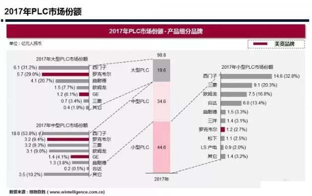 中美贸易战波及自动化行业,PLC、DCS市场存在较大变数