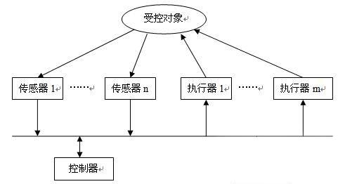 网络控制系统容错控制;9.数据包丢失;10.数据包的时序错乱;11.