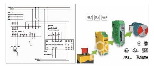 模块内部的微处理器集成了继电器技术、无磨损二极管技术,消除了普通接触器切换时出现的电弧,从而大大提高了产品的使用寿命。相比传统的标准机械式接触器,CONTACTRON的使用寿命至少提高了10倍以上。   集成了安全功能的4合1马达启动器CONTACTRON可以被简单地集成在安全回路,安全等级符合3级(DIN EN 954-1)、PL e(DIN EN ISO 13849-1) 以及SIL 3 (IEC 61508),因此,用户可以从菲尼克斯电气获得需要的所有与安全相关的参数,不再需要用户自己计算参