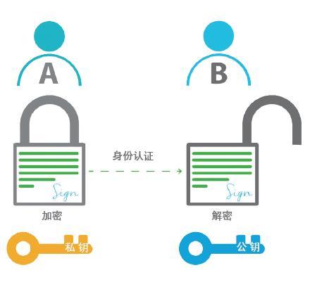 公钥加密与工业网络安全