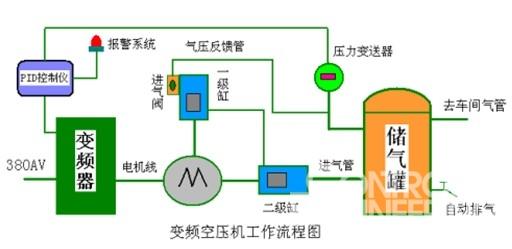 通过变频器,压力传感器与pid自整定控制仪的有机结合,构成供气闭环