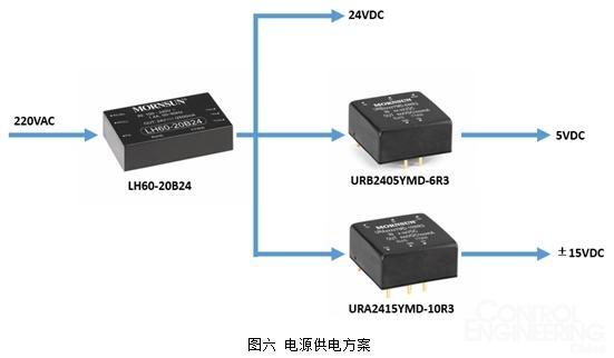 实现逆变的电路称为逆变电路,逆变器的主要功能就是将整流/充电器的