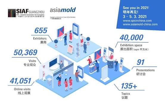 SIAF廣州國際工業自動化技術及裝備展覽會及Asiamold 廣州國際模具展于8月13日圓滿落幕!