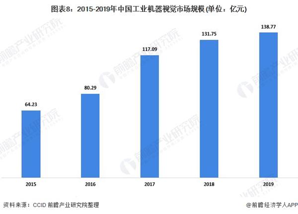 2020年中国工业机器视觉行业市场现状与发展前景分析