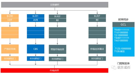 時間敏感型網絡(TSN)技術綜述——最系統最全面的TSN技術解讀