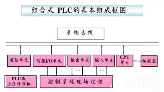 PLC控制的基本工作原理、分类