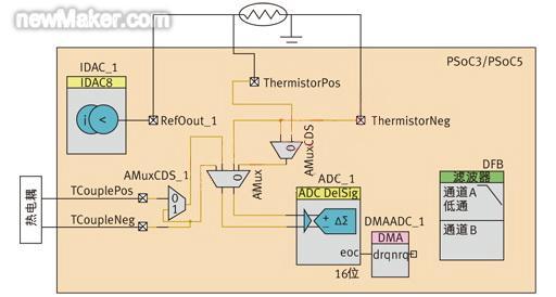高精度的温度传感电路设计