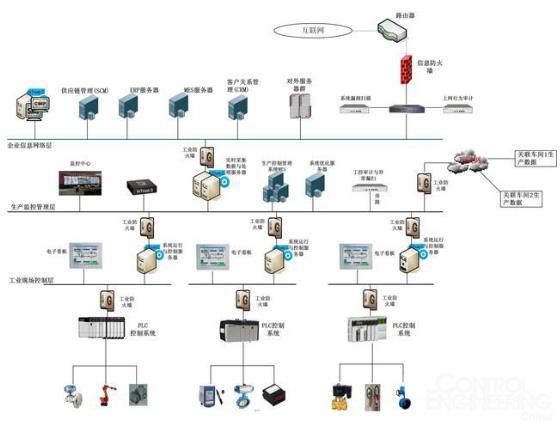 智能制造中的工控信息安全框架设计