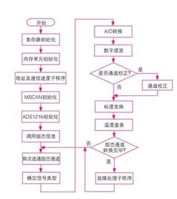 can总线实现工业网络分布式测控系统