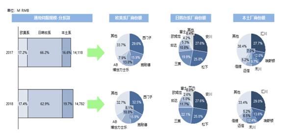 2019中國伺服市場研究報告
