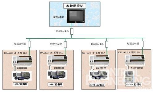 lm系列plc在中央空调监控系统中应用