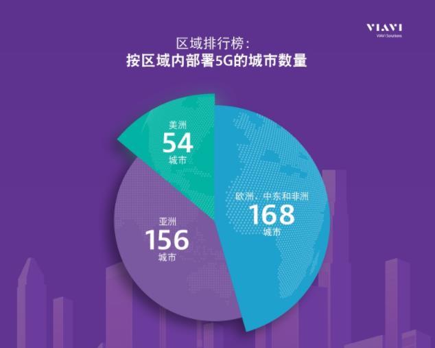 掌控5G网络: VIAVI最新研究显示5G已覆盖全球378个城市