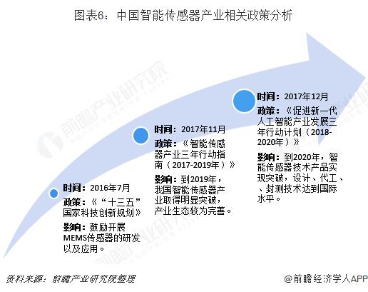 預見2019:《2019年中國傳感器產業全景圖譜》