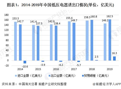2020年中國低壓電器行業進出口市場規模及競爭格局分析 本土品牌崛起